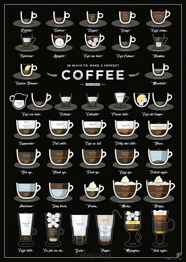 Plakat 38 Ways To Make A Perfect Coffee - Follygraph 42,0 x 59,4 cm